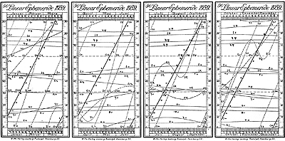 Grafic Linear Ephemeris